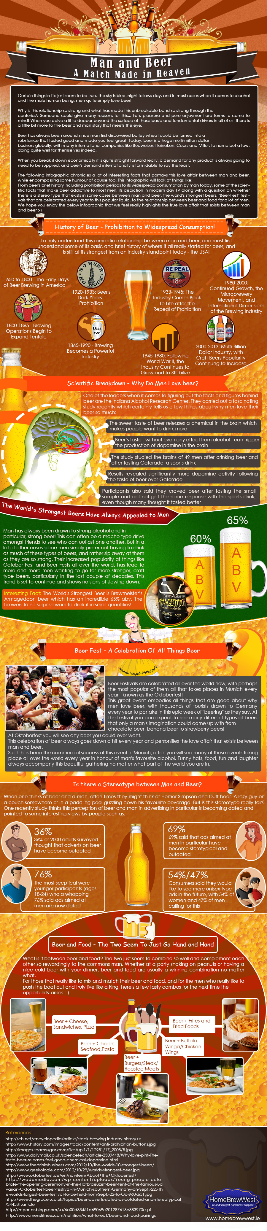 Men and Beer