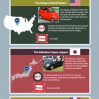 The Smallest Cars from around the world