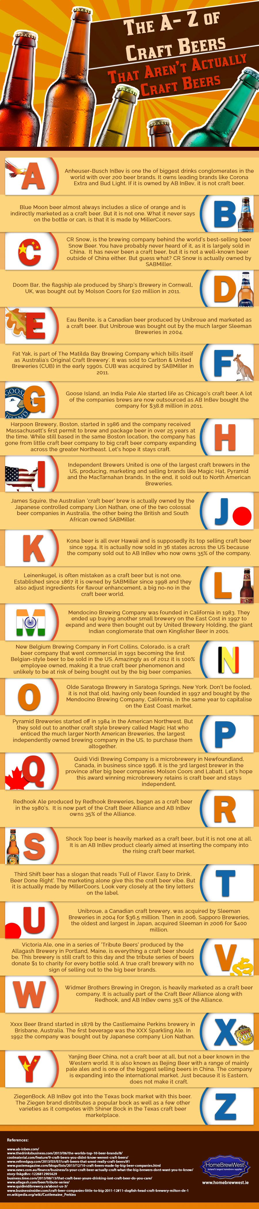 A to Z of Craft Beers