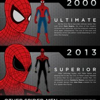 Spider-Man and His Various Costumes