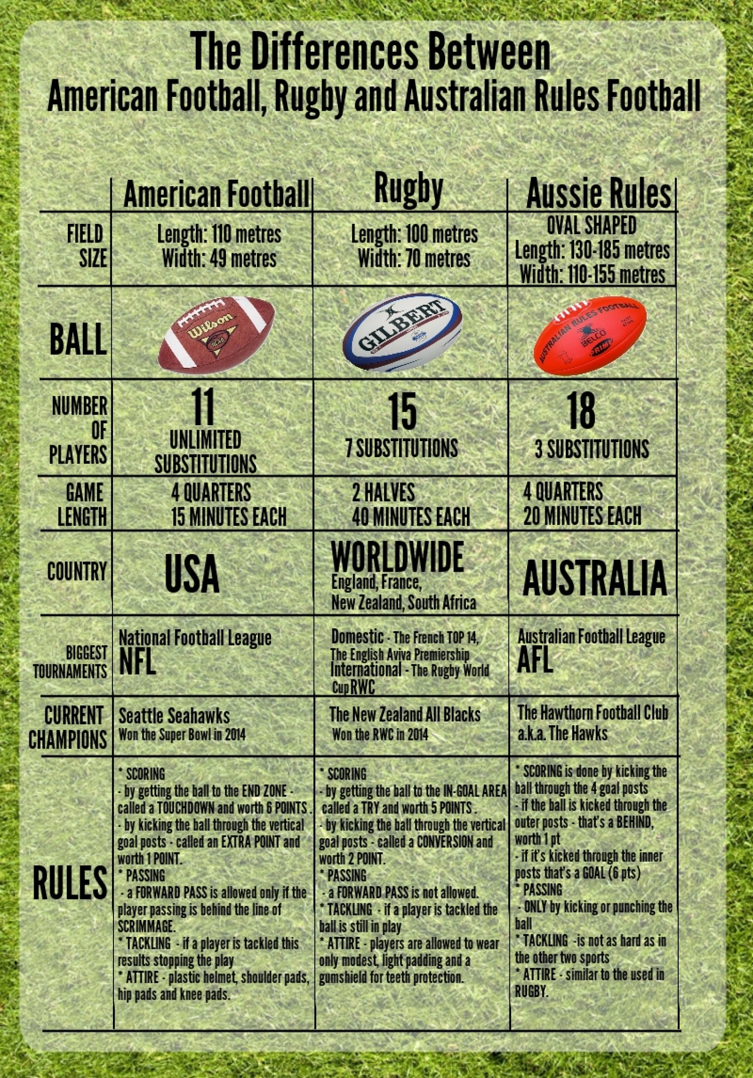 Difference Between American Football, Rugby and Australian Rules