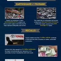 Happy Birthday Toyota: Major Toyota Milestones