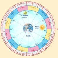 Hindu festival calendar